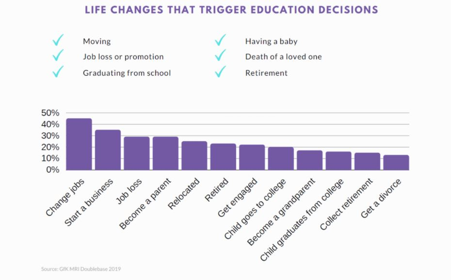 Life changes that trigger education decisions